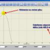 Z píku odečteme hodnotu odpovídajicí vlnové délce abs. maxima